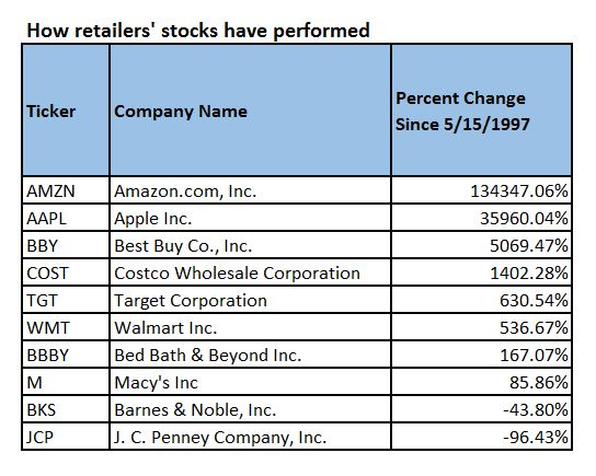 ed2b05af7db7 Despite Amazon s remarkable stock performance