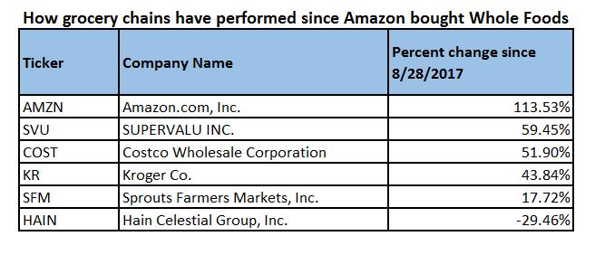 Amazon ipo 10000 investment