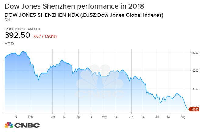 China's stock market plunge will not end its trade war with US