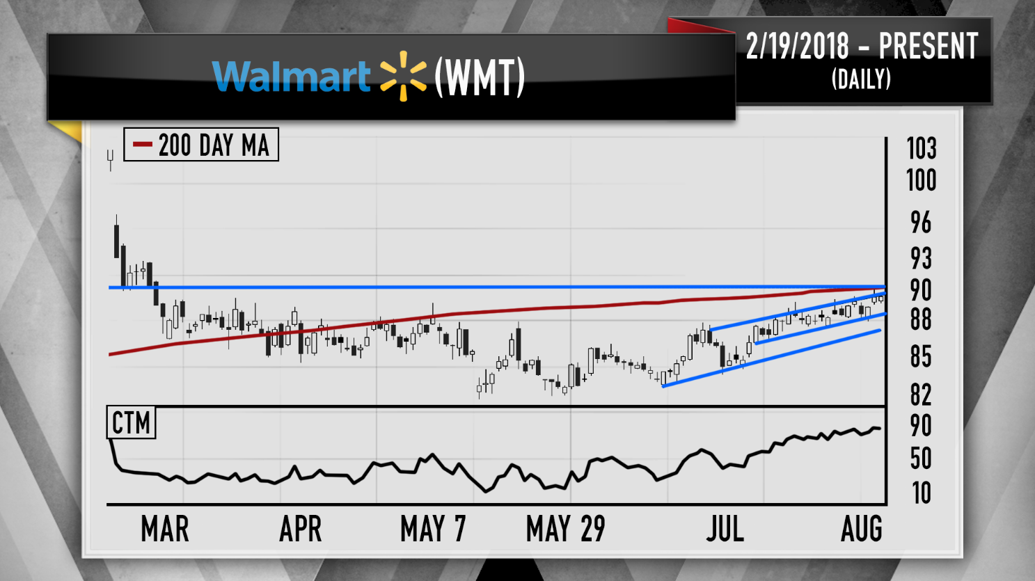 Cramer Charts Say Costco Target Ready For Pullbacks Walmart A Buy