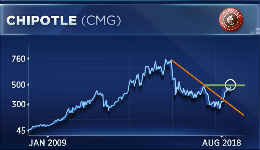 Chipotles Hot Rally Could Fade As Short Interest Wanes Market