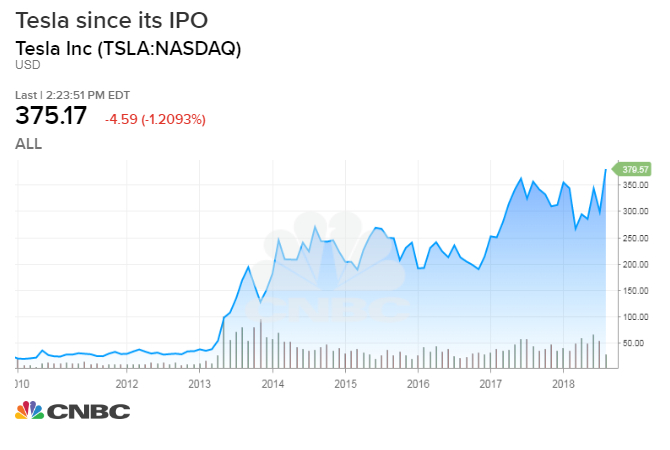 Tesla Stock Quote >> Elon Musk Has Stock Market Fatigue But Investors Have Been Good For