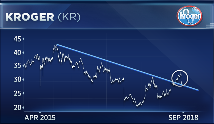 Kroger Is At A Key Technical Juncture After Worst Day In Six Months