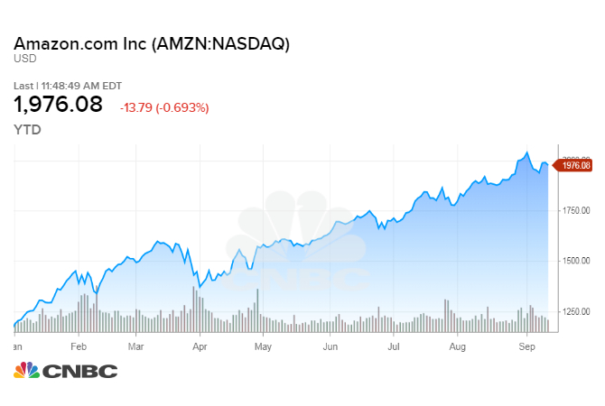Amazon Stock Quote Amazing Jeff Bezos Says He Doesn't Think About Amazon's Stock Price