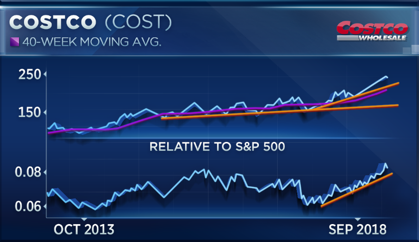 Costcos Parabolic Charts Only End One Way Badly Technician Says