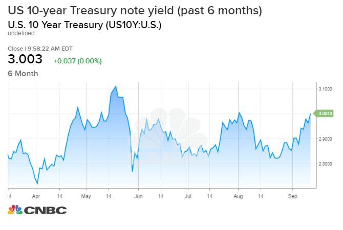Us Bonds And Fixed Income Treasury Yields Jump Ahead Of Economic