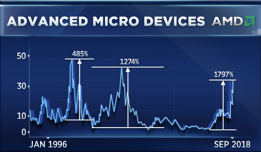 The Last Time Amd Shares Surged Like This The Stock Crashed 96