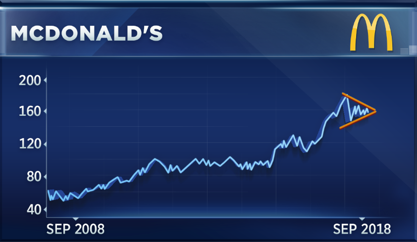 Dow Stock Mcdonalds Exits A Correction Technician Sees Records Ahead
