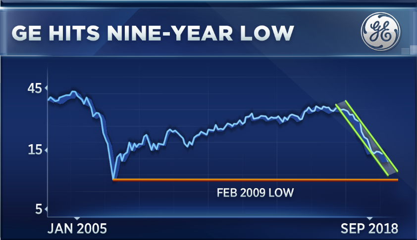 No Relief In Sight For Ge As It Tumbles To Nine Year Lows