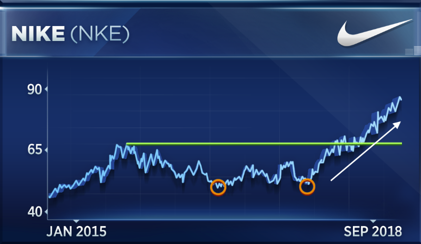 Nike Drops After Earnings Wait For A Long Term Rally Strategist Says
