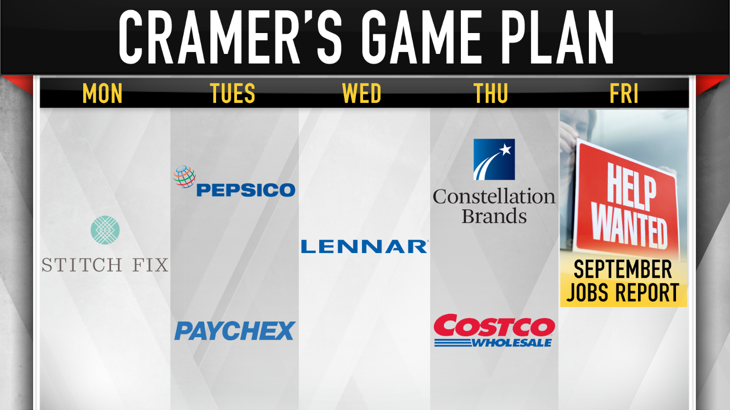 Cramers Game Plan A Busy Week Ahead Of A Make Or Break Report