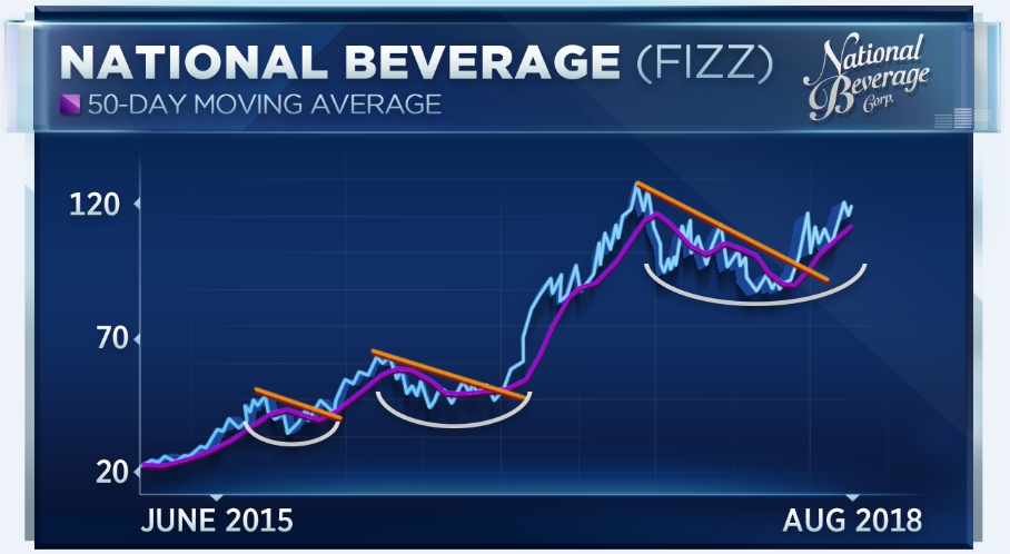 As Beverage Wars Heat Up Market Watchers Place Bets On The Winner