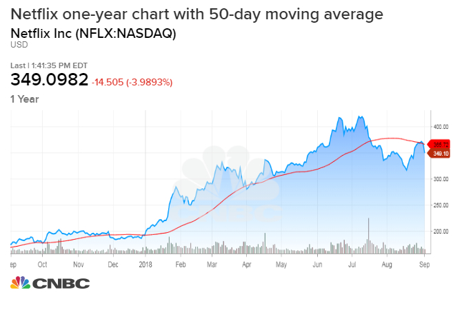 netflix shares decline after failing to hold key chart level