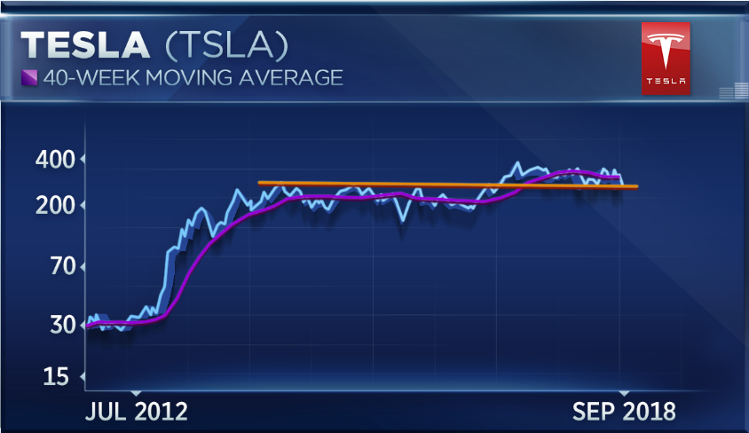 Tesla Is Absolute Epitome Of Instability And Stock Should Be Avoided