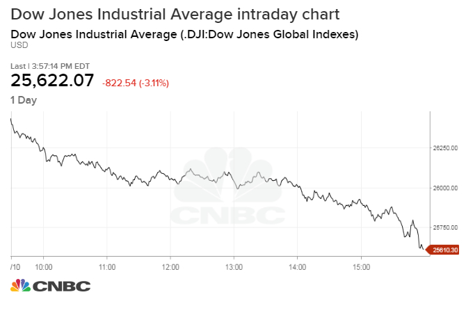 Dow plunges more than 800 points in worst drop since February