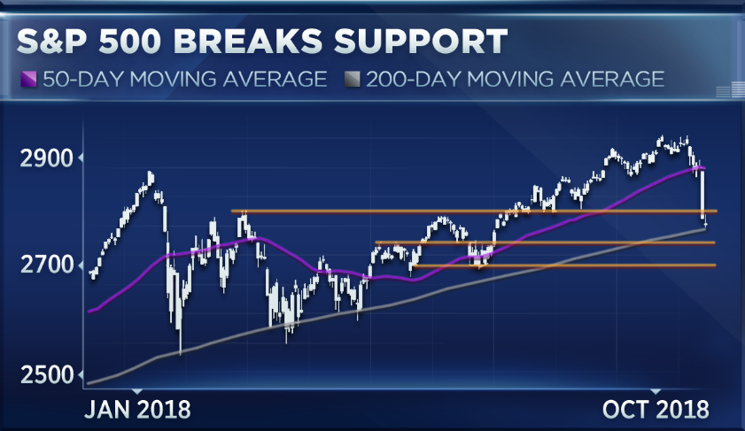 The Sp 500 Just Did Something Eerily Similar To 2000 And 2007
