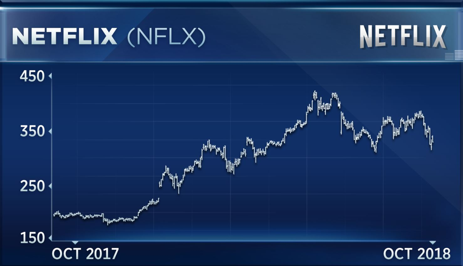 Discussion on this topic: Netflix Shares Take a Plunge, netflix-shares-take-a-plunge/