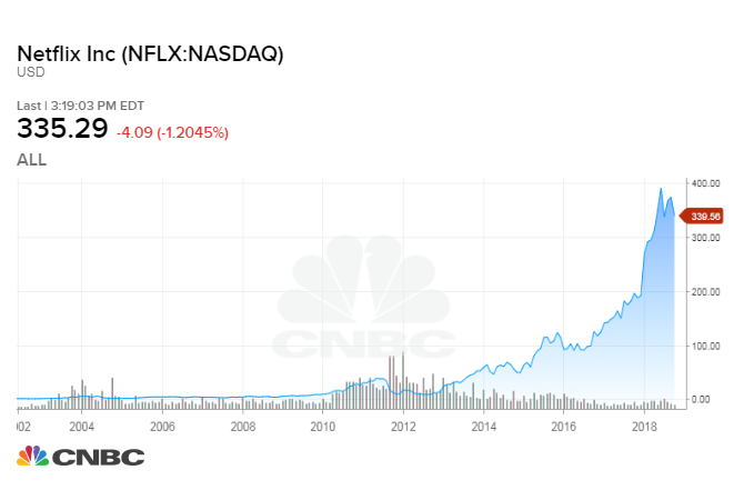 would investing in netflix or disney have made you richer