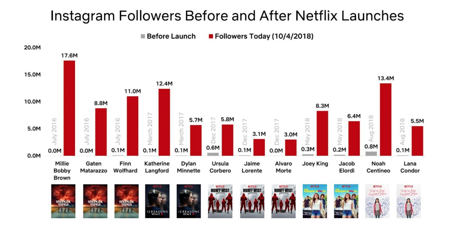 Netflix is bragging about its movie stars and their Instagram followers