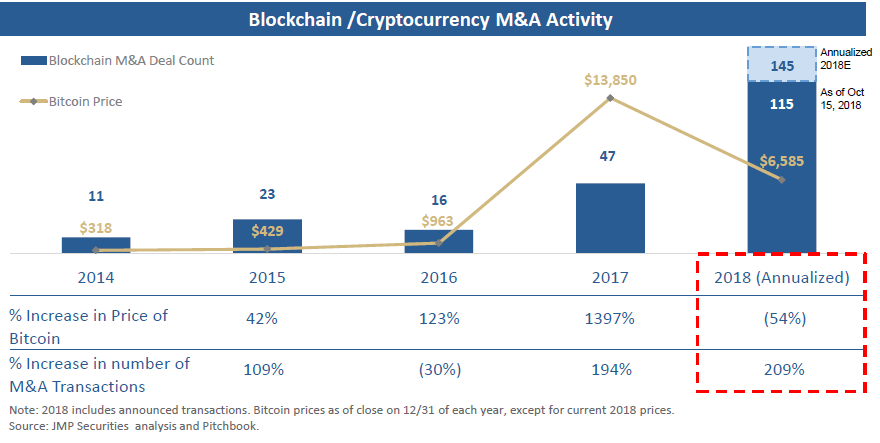 Crypto M&A is on a tear as dealmakers see opportunity in bitcoin's …
