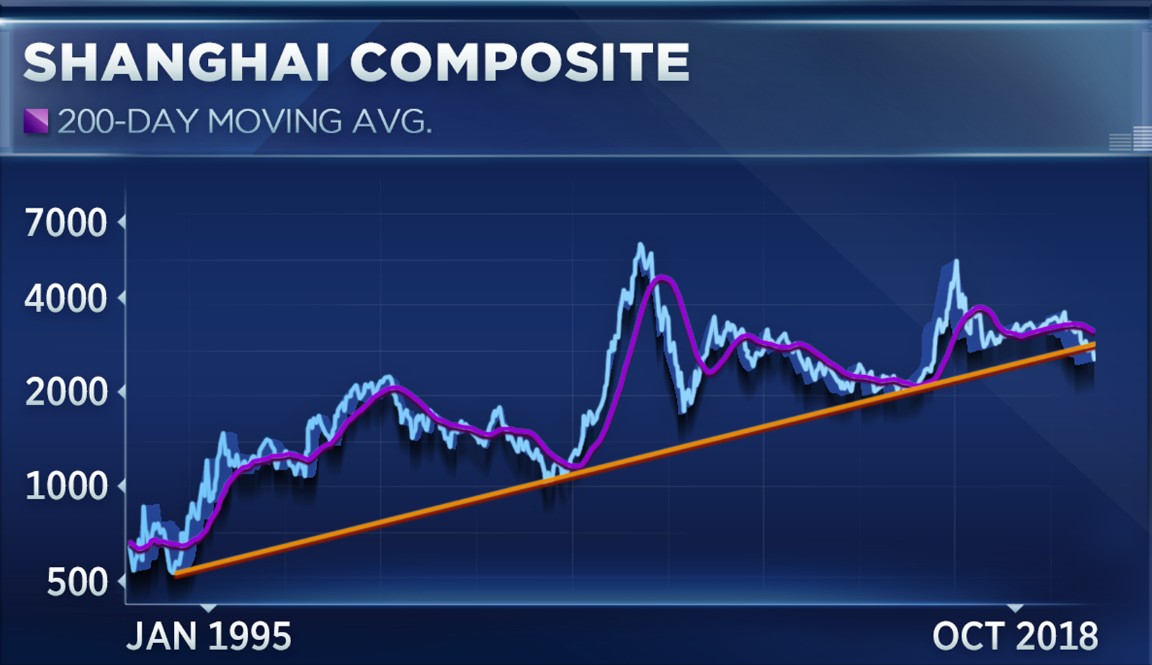 Chinese Stocks Break A Two Decade Trend And That Could Signal More