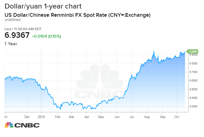 Chinese Currency Chart Caska