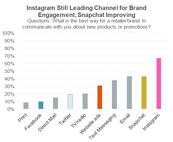 Instagram Ahead Of Snapchat In Popularity Among Teens Piper Jaffray
