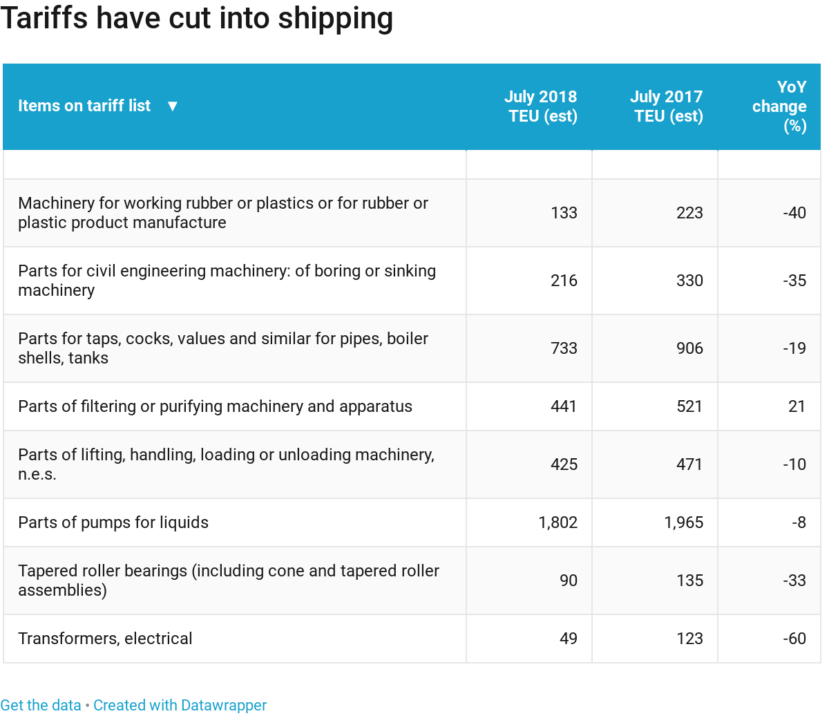 China tariff effects started showing up in shipping data months ago exportchina