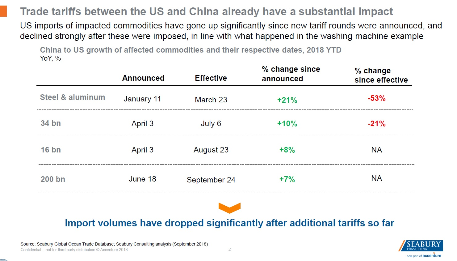 China tariff effects started showing up in shipping data