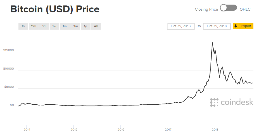 bitcoin5years.1540475011780.png