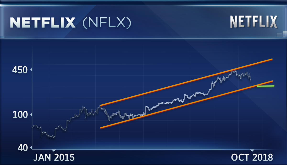 one fang stock is bottoming  but another has further to