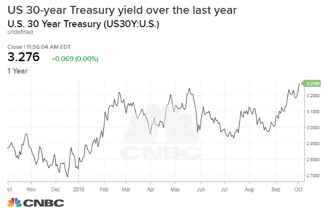Rates Surge With 10 Year 30 Year Treasury Yields At Multiyear Highs