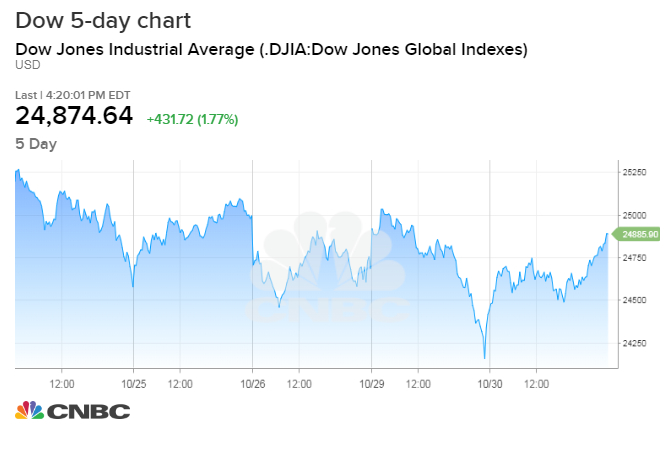dow rallies more than 400 points in bounce as brutal october nears a