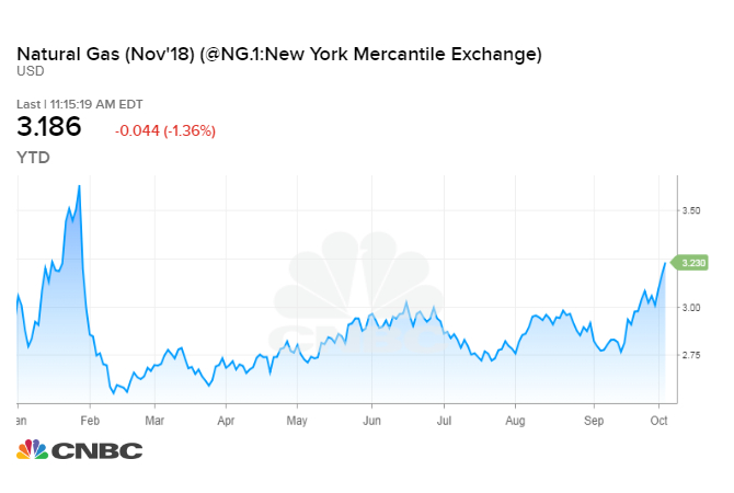 Natural gas prices have surged over the last month — here's why
