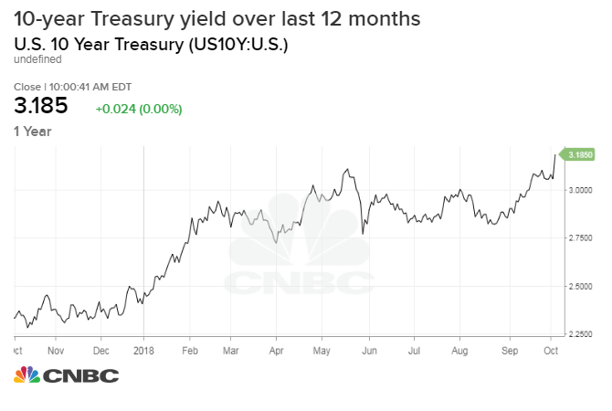 10-year yield hits new 2011 high as investors bet on roaring economy