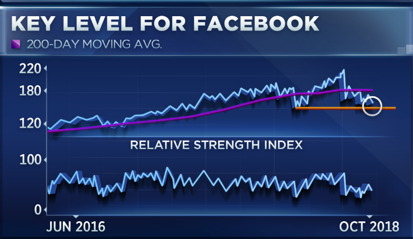 Fang Stocks Plummet From Their Highs But One May Be Near A Bottom