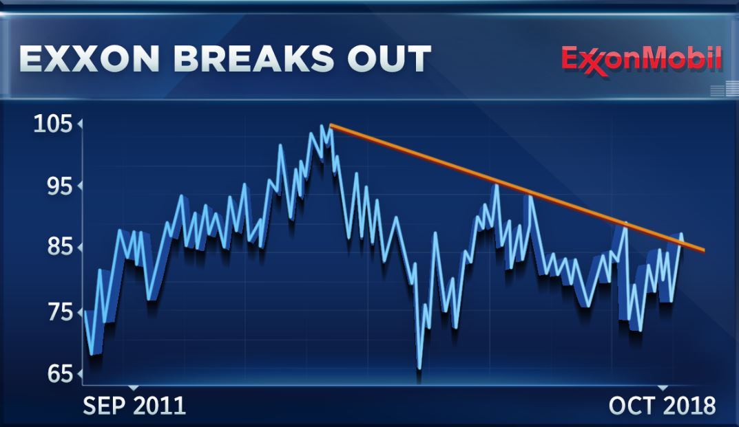 Boeing Caterpillar Exxon Lead The Dow Higher How To Trade Them