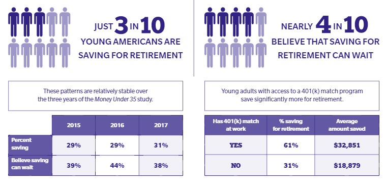 Many Americans think saving for retirement can wait—experts disagree
