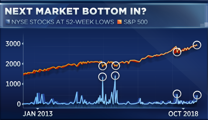 A Correction In More Than Half Of The Sp 500 Could Be Bullish