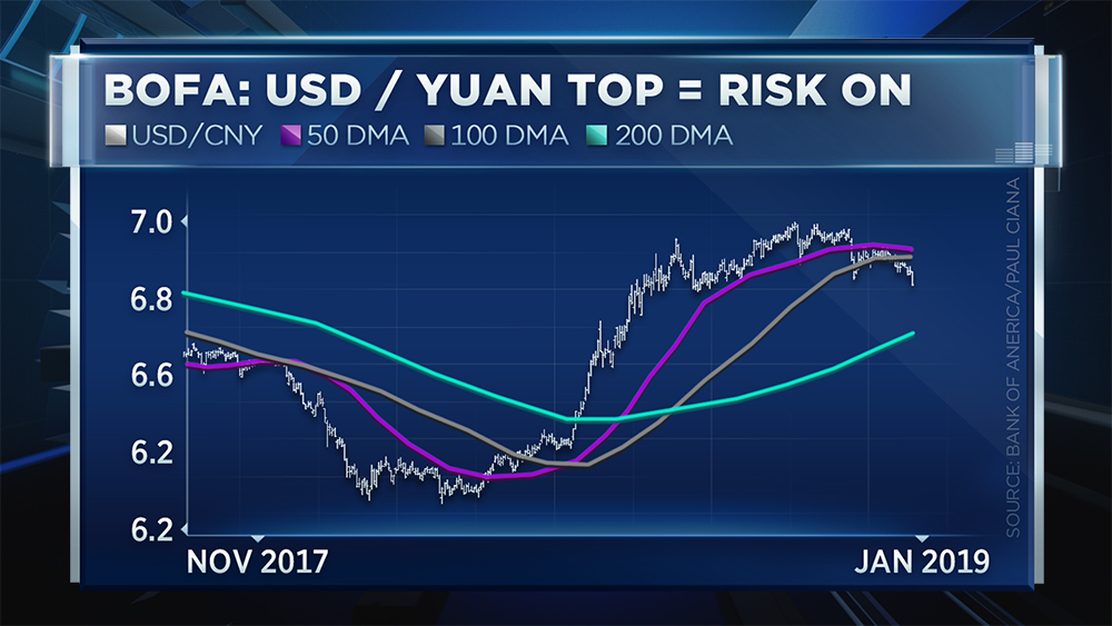 The U S Dollar And Chinese Yuan Comes Down More It Is A Sign Per Say That Trade Agreements Between China Are Going Well