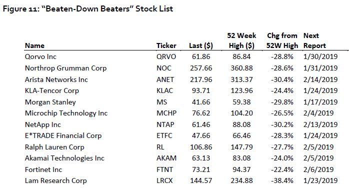 Earnings season may turn up some stock market winners after