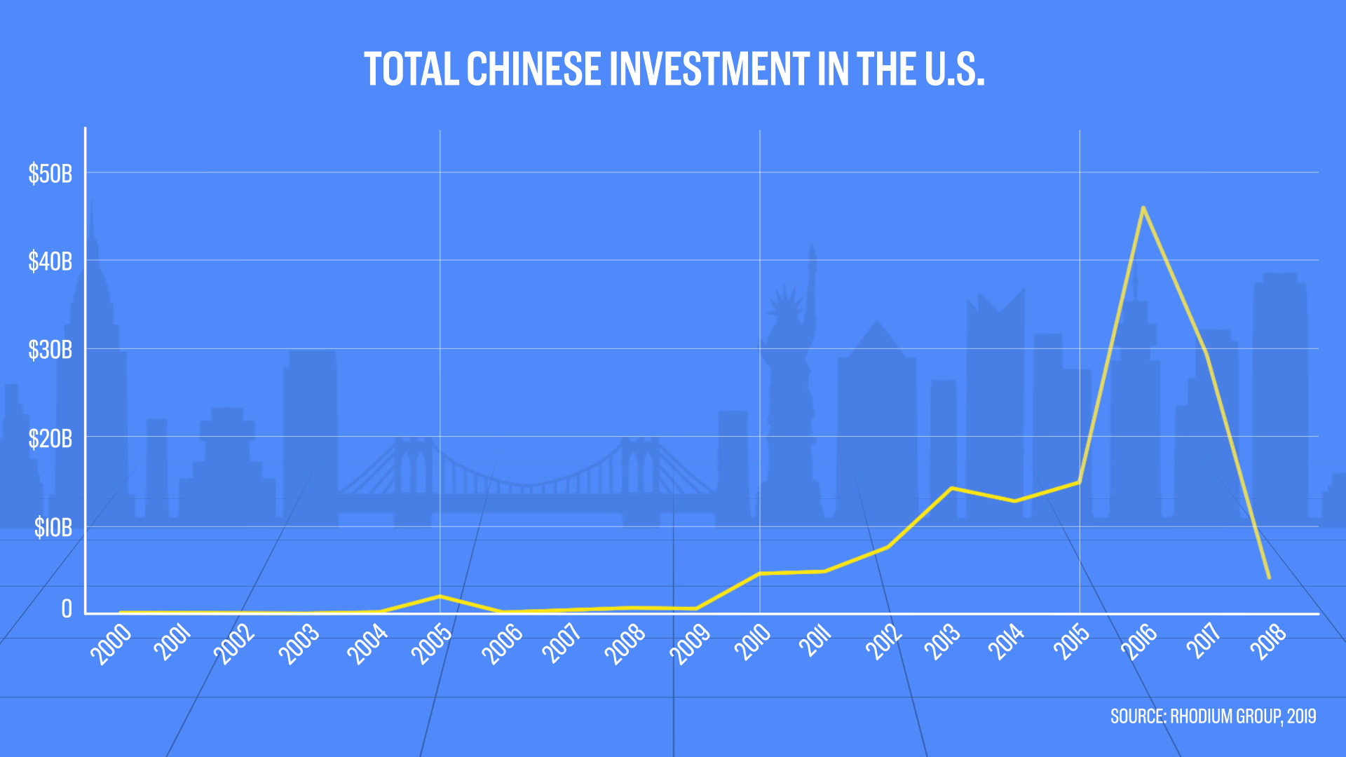 Chinese foreign direct investment to the US falls in 2018: Data