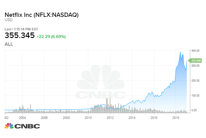 if you invested  1 000 in netflix in 2007  here u0026 39 s what you