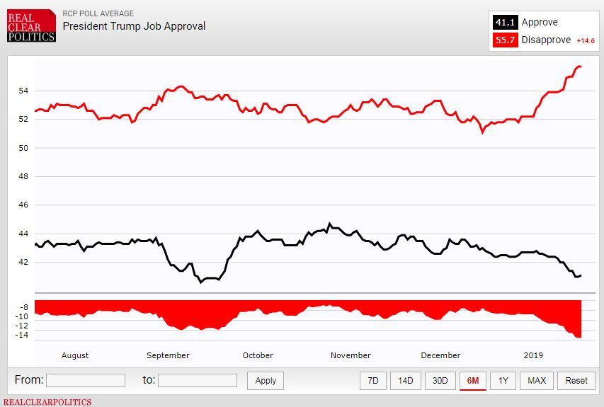 Trump loses support among core voters as the shutdown ...