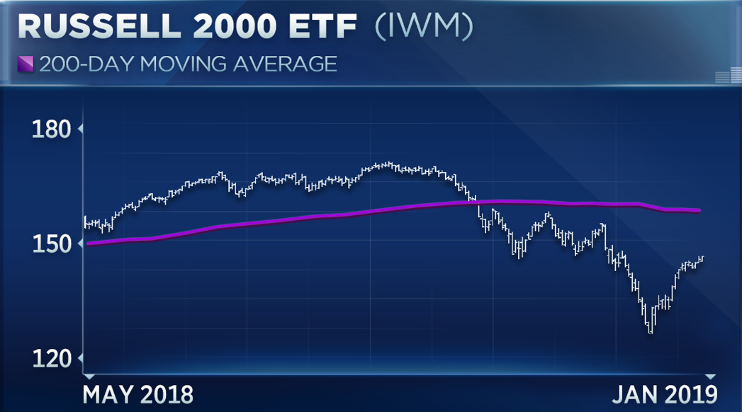 Small caps Russell 2000 best start to year since 1987