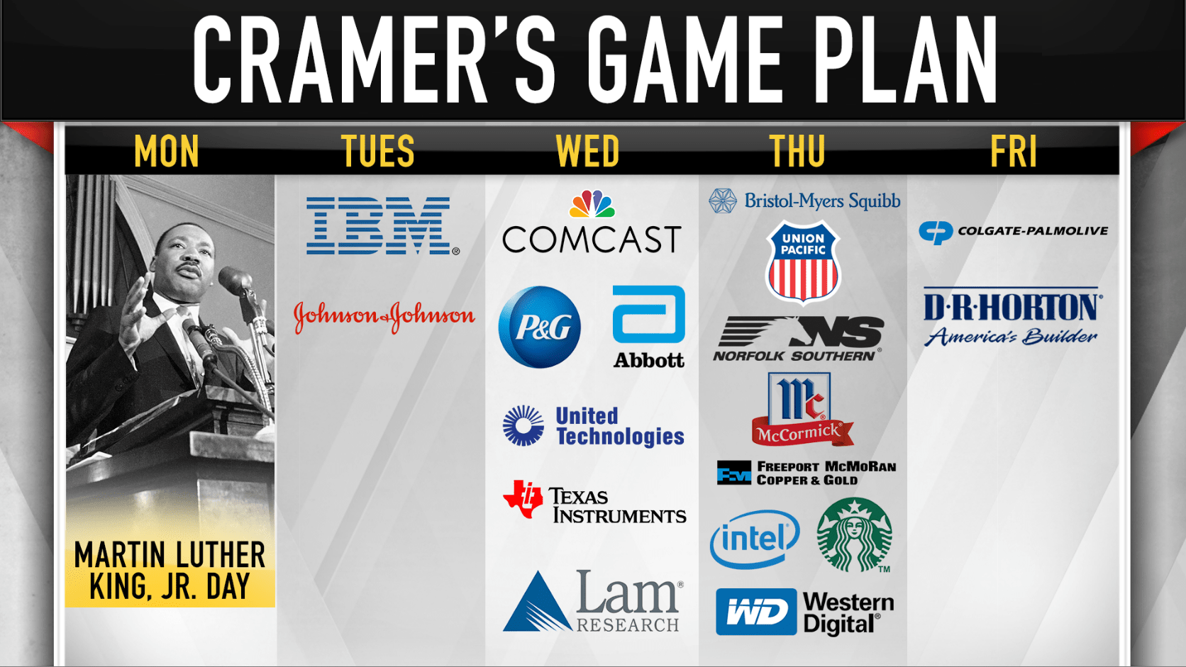 Cramer's game plan: Forecasts are more important than earnings