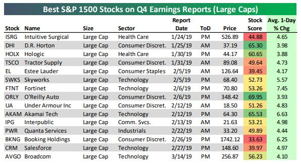 These stocks historically jump the most during the first earnings season of the year