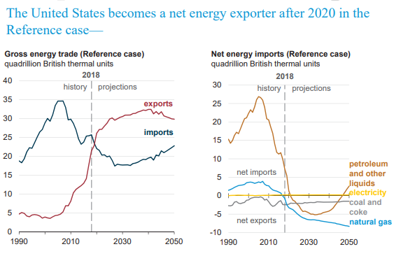 US becomes a net energy exporter in 2020, Energy Dept says