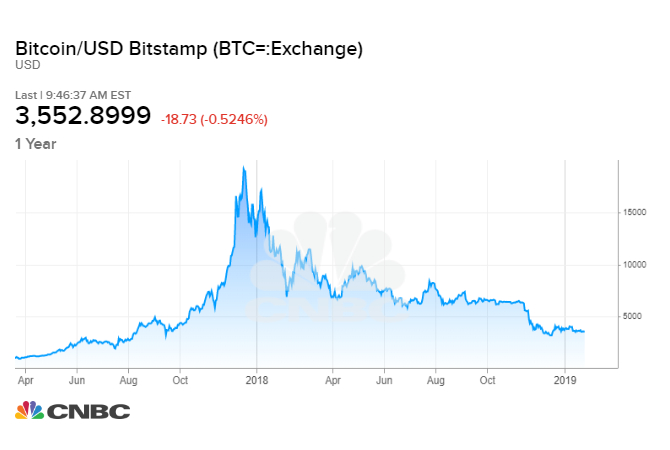Bitcoin not an ideal hedge unless you're expecting 'dystopia