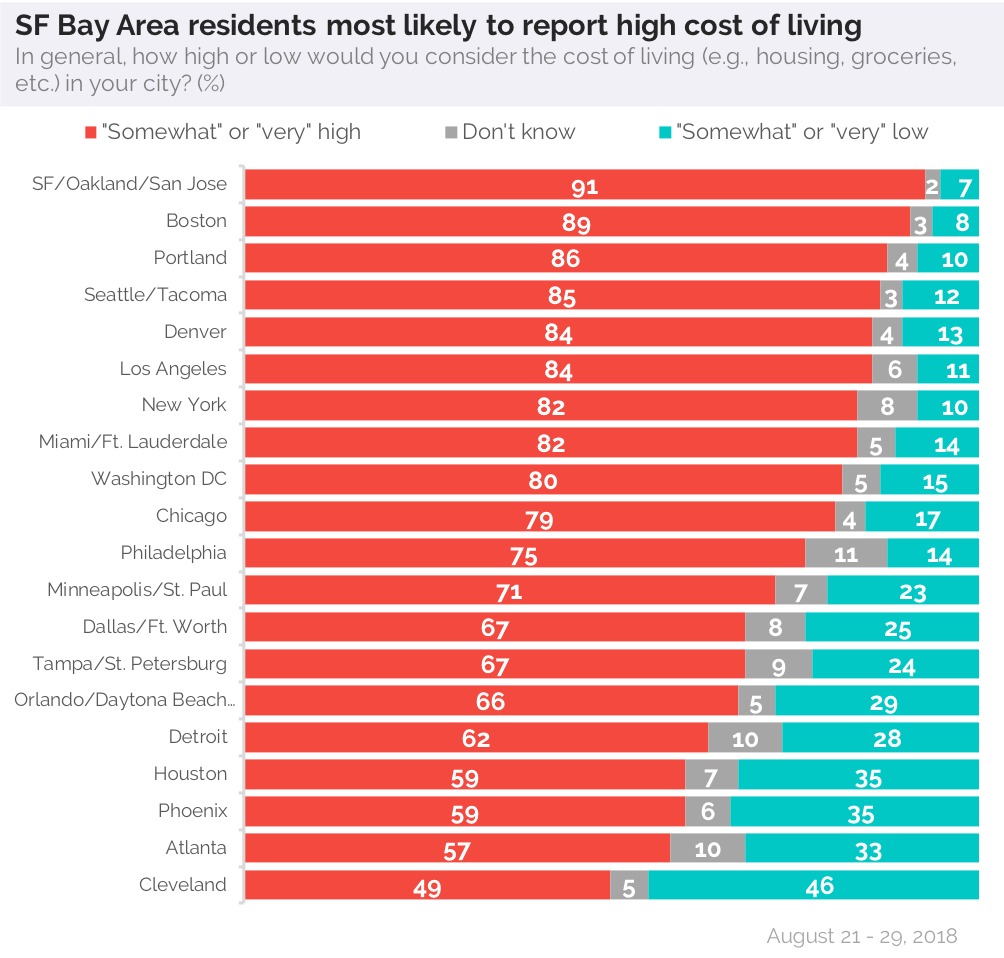 For Rent San Francisco Bay Area: 91 Percent Of San Francisco Residents Think The Cost Of